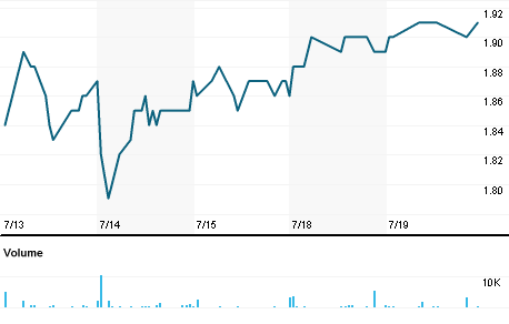 Chart for EMXX.A