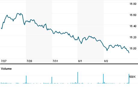 Chart for ENAG.MC