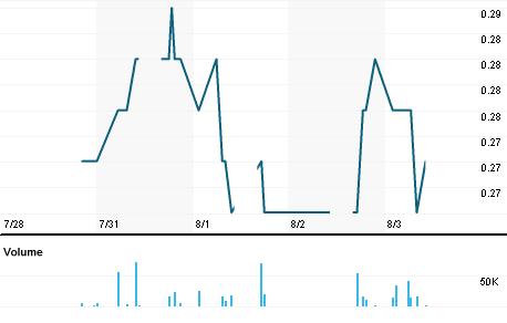 Chart for ENCR.KL