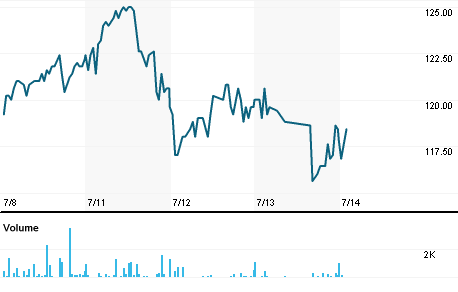 Chart for ENEA.ST