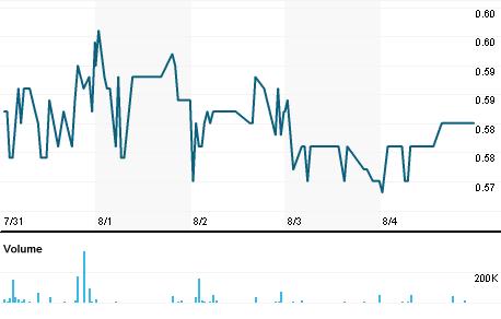 Chart for ENRO.ST