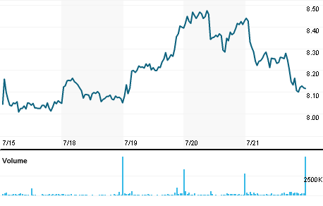 Chart for EONGn.DE