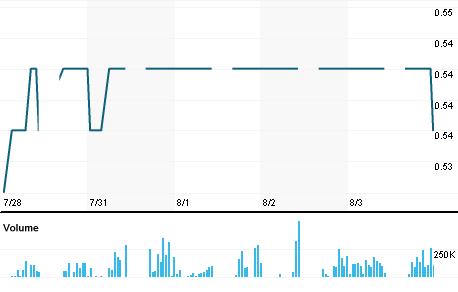 Chart for EONM.KL