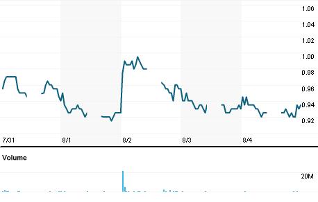 Chart for EPMB.KL