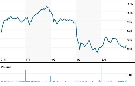 Chart for EPR.N
