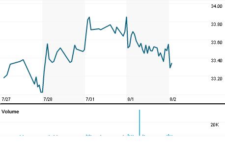 Chart for EPU