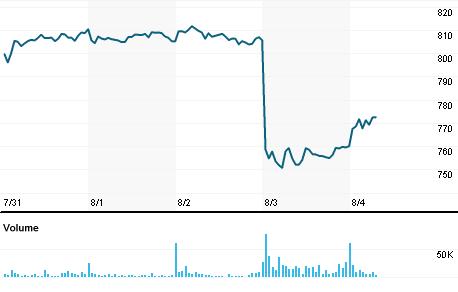 Chart for EQIX.O