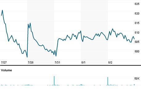 Chart for EQIX.OQ