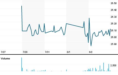Chart for EQT.AX