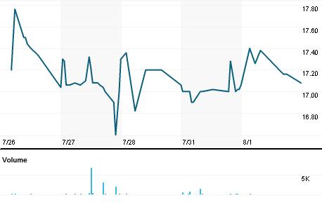 Chart for EQV1V.HE