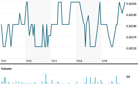 Chart for ERBB.PK