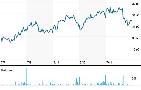 Chart for ERG.MI