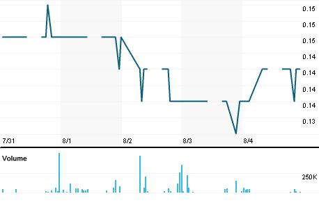 Chart for ESCB.KL