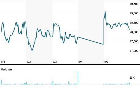 Chart for ESLT.TA