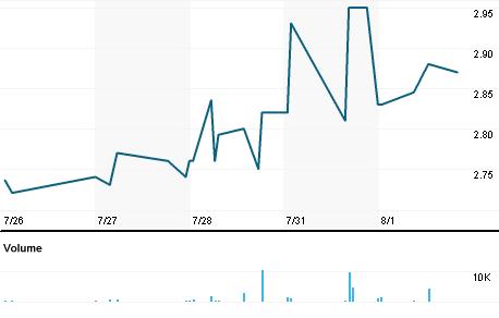 Chart for ESOA.PK