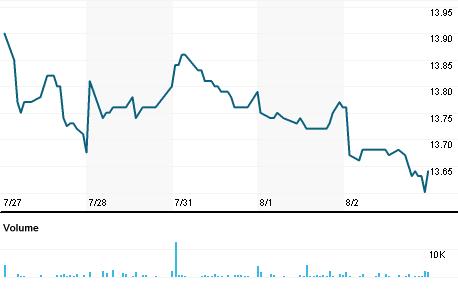 Chart for ETB.N