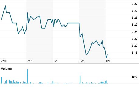 Chart for ETJ.N
