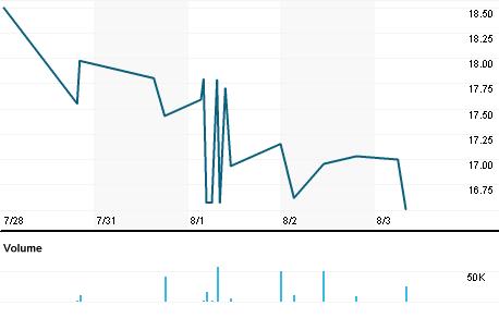Chart for ETXP.L