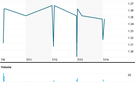 Chart for EUKE.MI