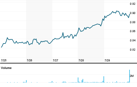 Chart for EURBr.AT