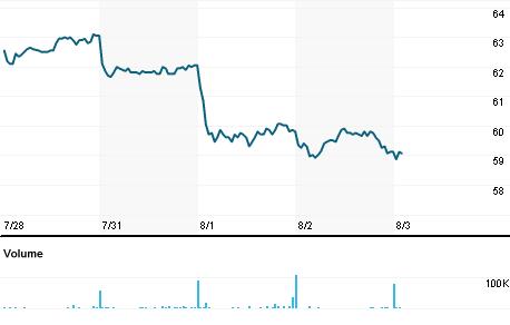 Chart for EVDG.DE