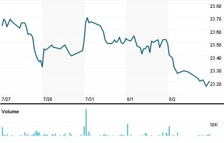 Chart for EVT.N