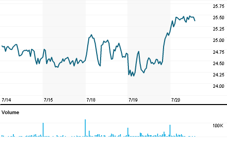 Chart for EVTG.DE
