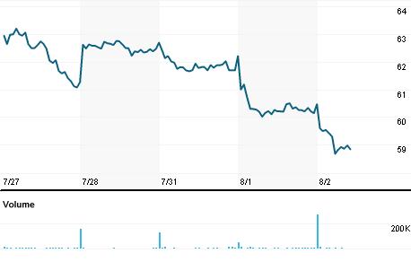 Chart for EWBC.OQ