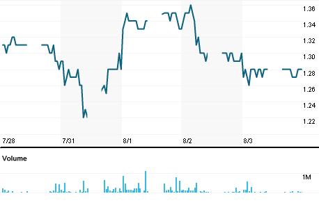 Chart for EWEI.KL