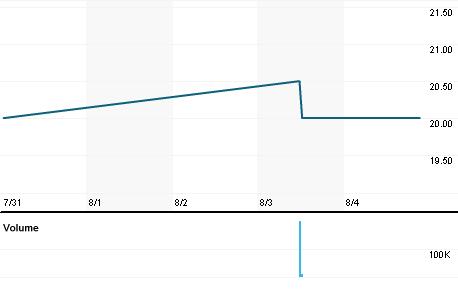 Chart for EWGE.L