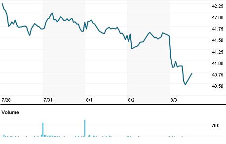 Exelon Corp Stock Quote Exelon Corp Company Overview Reuters India