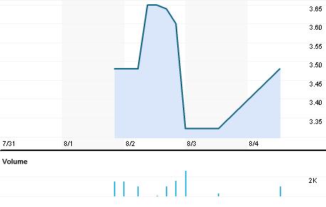 Chart for EXPF.BO