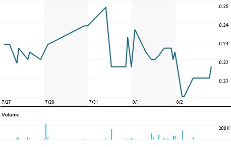 Chart for F2M.NGM
