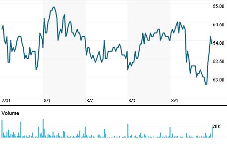 Chart for FAG.ST