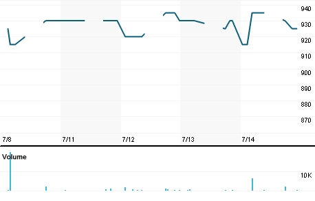 Chart for FAST.JK
