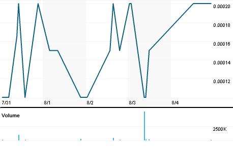 Chart for FBCD.PK