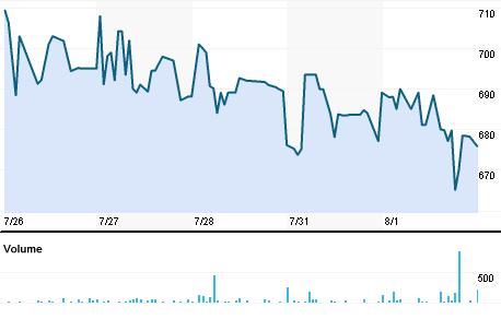 Chart for FBGX.BO