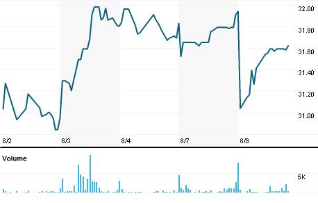 Chart for FBMS.OQ