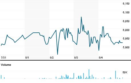 Chart for FBRJ.J