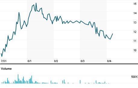 Chart for FBT.L