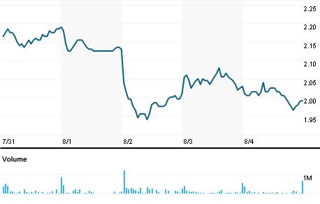 Chart for FCEL.OQ