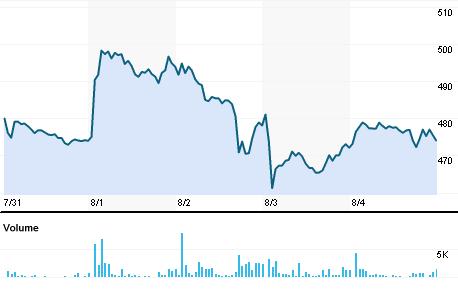 Chart for FCTL.BO