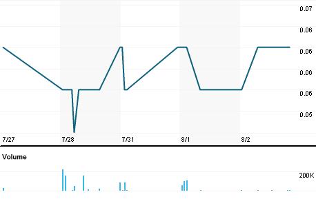 Chart for FDC.V