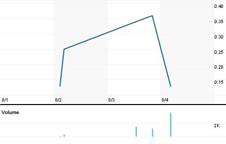Chart for FDMF.PK