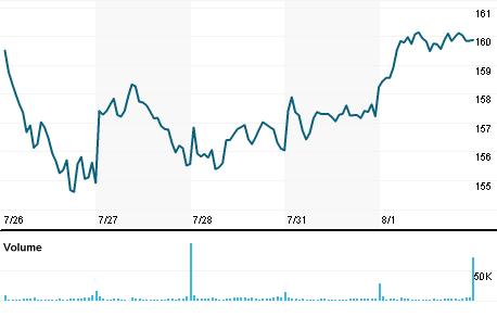 Chart for FFIV.OQ