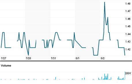 Chart for FGVH.KL