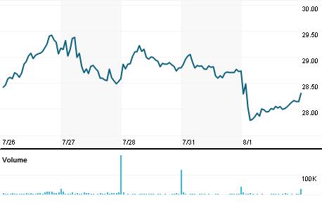 Chart for FIBK.OQ