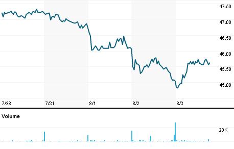 Chart for FIEG.DE
