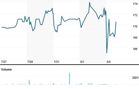 Chart for FJV.L