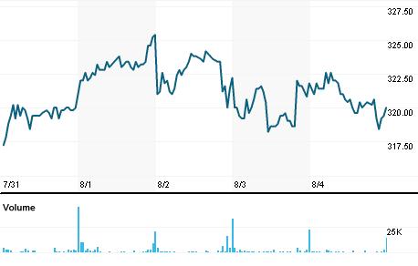 Chart for FLS.CO